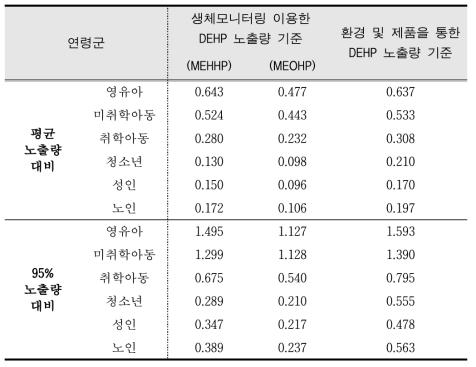 Estimation of HQ by exposure assessment methods based on DEHP biomonitoring and exposure scenario
