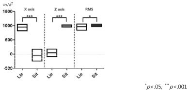 복장뼈의 센서에서 측정된 X, Z축 가속도 값을 이용한 일상생활 정적 동작의 구분