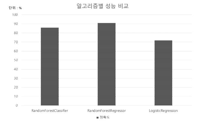 기계학습 알고리즘별 정확도 비교 실험 결과
