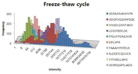 Freeze-thaw cycle에 따른 펩티드 분포도