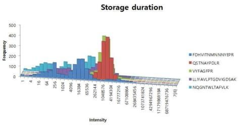 저장기간에 따른 변화 관찰
