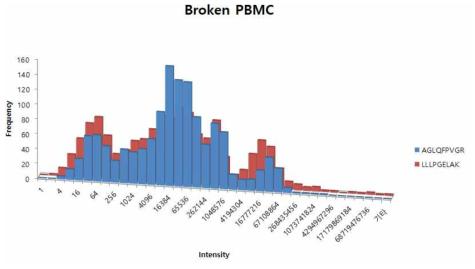 깨진 PBMC에 의해 증가되는 펩티드 분포도
