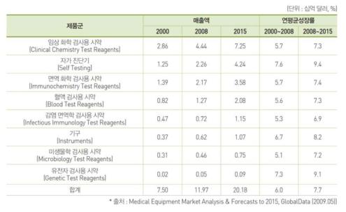 체외 진단기기 시장 매출액 및 연평균성장률