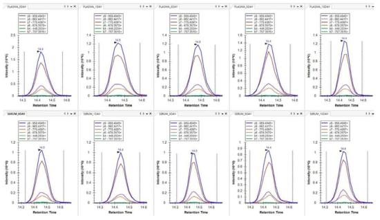hemopexin의 NFPSPVDAAFR 펩티드 크로마토그램