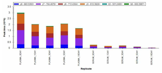 GLCVATPVQLR 펩티드의 실온 노출 기간별 양