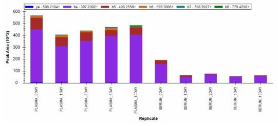 LGPETPLAMDR 펩티드의 실온 노출 기간별 양