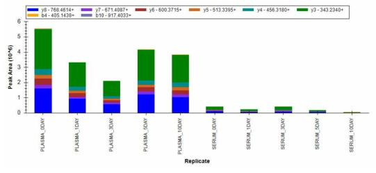 EMSGSPASGIPVK 펩티드의 실온 노출 기간별 양