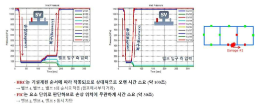 HRC(좌) 및 FIC(우) 제어기 시뮬레이션 결과: 2번 위치손상