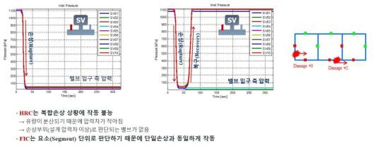 HRC(좌) 및 FIC(우) 제어기 시뮬레이션 결과: 2번, 3번 위치 복합손상