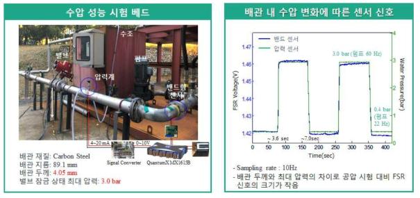 밴드형 배관 압력 모니터링 센서 수압 배관 성능 시험 베드 및 시험 결과