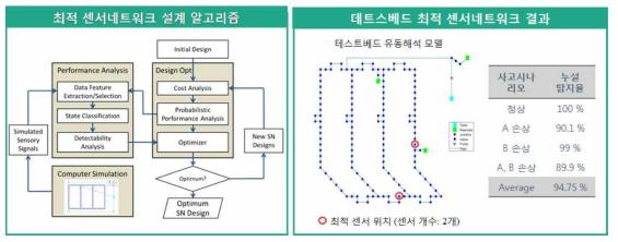 손상탐지율 기반 센서네트워크 설계 알고리즘 및 센서네트워크(위치, 개수) 설계 결과