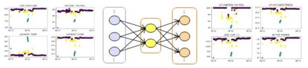 Autoencoder를 이용한 이상진단