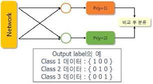 Softmax 분류 구조