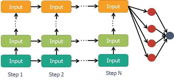 동특성 모사를 위한 RNN 구조