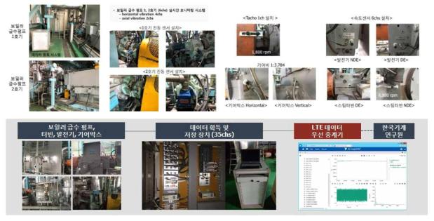 발전시 실시간 모니터링 시스템 구축: 보일러 급수펌프, 터빈, 기어박스, 발전기 센서 추가 설치, 무선 중계기를 통한 원내 감시 절차 실시간 모니터링