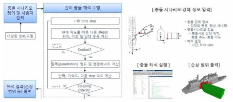 충돌에 의한 손상 범위 예측 프로그램 알고리듬 및 입·출력 정보
