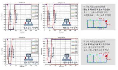 HRC(위쪽) 및 FIC(아래쪽) 제어기 시뮬레이션 결과(좌: 밸브입구, 우: 밸브출구): 1번 위치손상