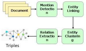 크라우드소싱 데이터 구축 흐름