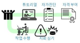 크라우드소싱 자동 데이터 품질 제어 흐름