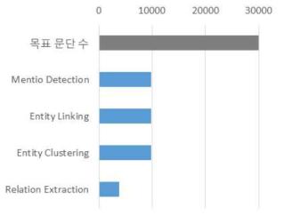 지식 학습 크라우드소싱 데이터 수집 결과