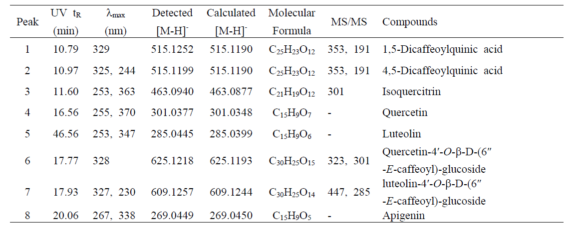 Identification of phytochemicals by UPLC-PDA-QTof-MS from EtOAc fraction of G. affine