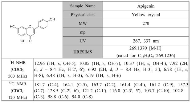 떡쑥로부터 분리된 화합물8의 분광학적 자료