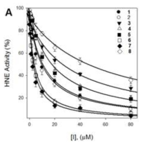 (A) Effects of compounds 1?8 on the activity of human neutrophils elastase for proteolysis of N-methoxysuccinyl-Ala-Ala-Pro-Val-p-nitroanilide