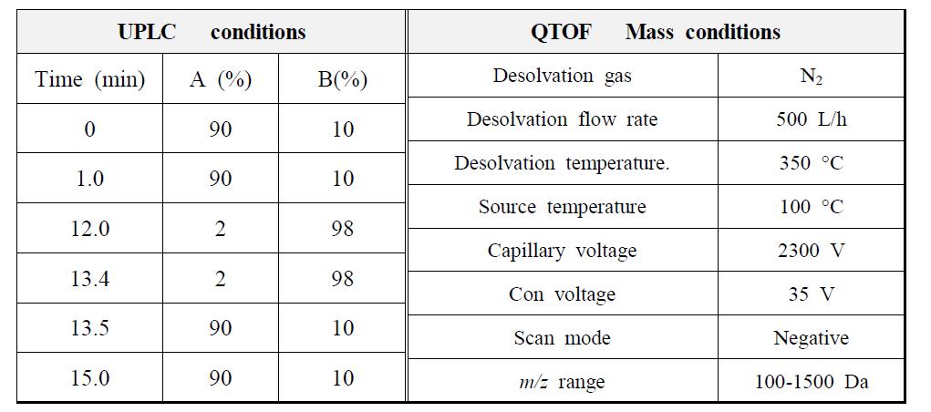 개구리밥 추출물의 UPLC-Q-TOF-MS확인 조건