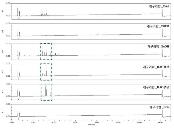 개구리밥 추출물의 용매분획물들 UPLC-PDA 크로마토그램