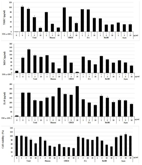 개구리밥 추출물 및 용매분획물의 in vitro 아토피저해 효과