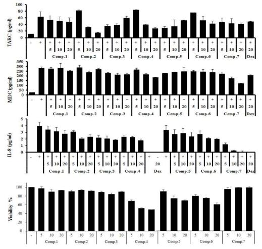 개구리밥에서 분리된 단일성분 7종의 in vitro 아토피저해 효과