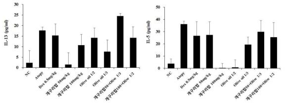 DNCB를 처리한 마우스에 대한 개구리밥 추출물의 사이토카인 억제 효과