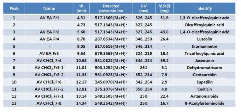 황해쑥으로부터 분리 및 분석된 천연물성분들의 분광학적 데이터