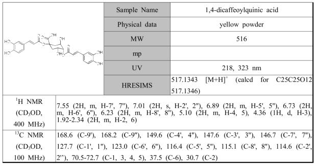 황해쑥에서 분리한 화합물 1,4-dicaffeoylquinic acid의 분광학적 자료