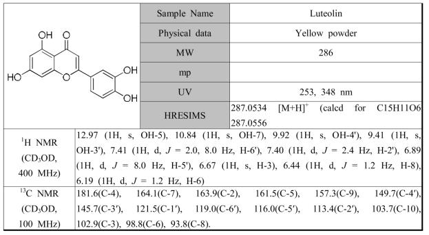 황해쑥에서 분리한 화합물 Luteolin의 분광학적 자료