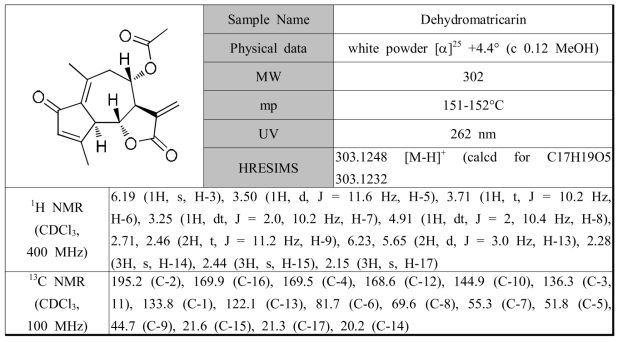 황해쑥에서 분리한 화합물 dehydromatricarin의 분광학적 자료
