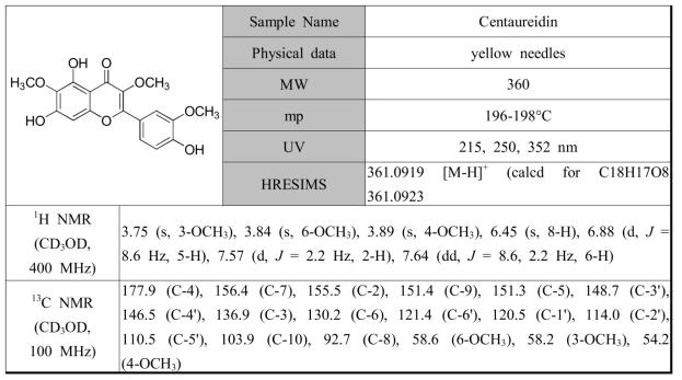 황해쑥에서 분리한 화합물 centaureidin의 분광학적 자료
