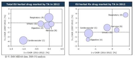2012년 상위 TA별 유럽 천연물 의약품 시장(USD)