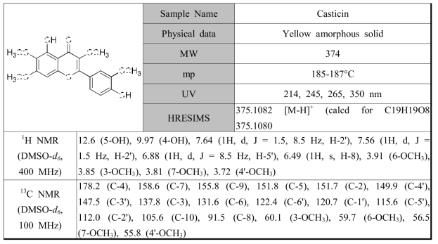 황해쑥에서 분리한 화합물 casticin의 분광학적 자료
