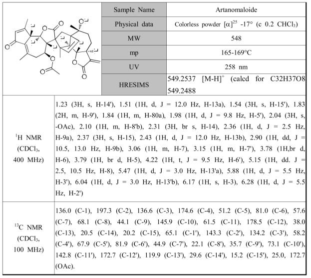 황해쑥에서 분리한 화합물 artanomaloide의 분광학적 자료