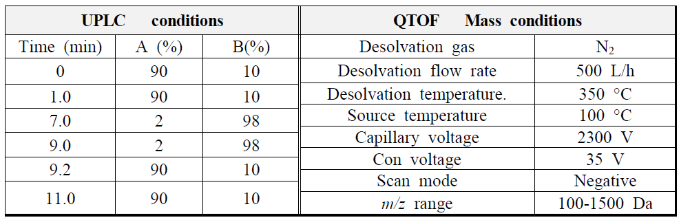 황칠나무 잎 추출물의 UPLC?CAD와 PDA-QTof-MS확인 조건