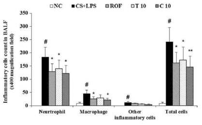 Effect of methanolic extract and isolated polyacetylene of Dendropanax morbifera leaves on the infiltration of (A) neutrophils and (B) macrophages in BALF of CS and LPS-induced mice. The cells count was measured using the Diff-Quick staining reagent (magnification, ×400). The values expressed as mean ± S.D. (n = 6). NC, normal control mice with PBS only; CS + LPS, cigarette smoke (CS) and lipopolysaccharide (LPS); ROF, roflumilast (10 mg/kg) + CS + LPS; T 10, (D. morbifera leaves extract, 10 mg/kg) + CS + LPS; C 10, [(9Z, 16S)-16-Hydroxy-9,17-octadecadiene-12,14-diynoic acid, 10 mg/kg] + CS + LPS. Data are expressed as mean ± S.D. #p < 0.01 indicates statistically significantly different from normal control group. *p < 0.05 and **p < 0.01 indicate statistically significant difference compared to CS + LPS alone