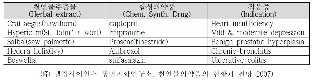합성의약품보다 약효가 뛰어난 천연물의약품