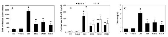Effect of CM on the production of ROS, pro-inflammatory cytokines and NO. (A) ROS production was investigated with 20 lM DCF-DA. The levels of (A) TNF-α and (B) IL-6 were measured using the ELISA assay. The absorbance was measured at 450 nm using a microplate reader. (C) NO production was measured in the serum using the Griess reagent. Data are expressed as means ± S.D. #p < 0.01 indicates statistically significantly different from vehicle group. **p < 0.01 indicates a statistically significant difference compared with the LPS group