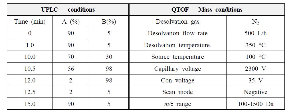 참오동나무 열매 추출물의 UPLC-Q-TOF확인 조건