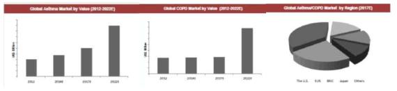 세계의 천식 및 만성폐쇄성폐질환(COPD) 시장(Koncept Analytics)