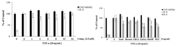Effects of the methanolic extract, solvent fractions, and isolated new compounds of Paulownia tomentosa mature fruit on cell viability, IL-6, and -8 production in TNF-a-stimulated A549 cells. Bar graphs represent means ± S.D. of three independent experiments (*p < 0.05, **p < 0.01, and ***p < 0.001 compared with the control, TNF-a alone)