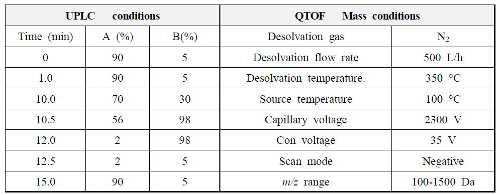 참오동나무 줄기 추출물의 UPLC-Q-TOF확인 조건