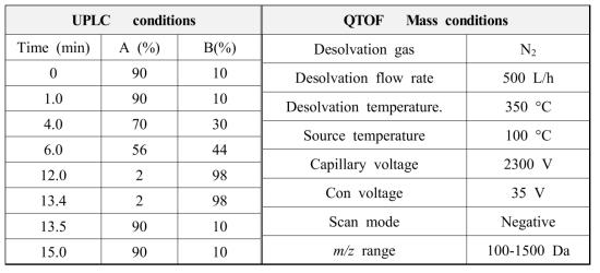 두메닥나무 추출물의 UPLC-Q-TOF확인 조건
