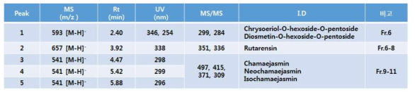 두메닥나무 추출물에서 분석된 지표 및 유효성분들의 분광학적 데이터